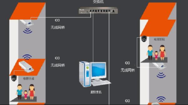 电梯无线视频监控方案