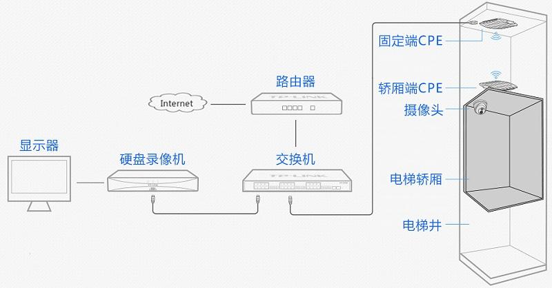 电梯无线视频监控拓扑