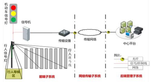 海康威视智能一体化行人信号灯系统拓扑
