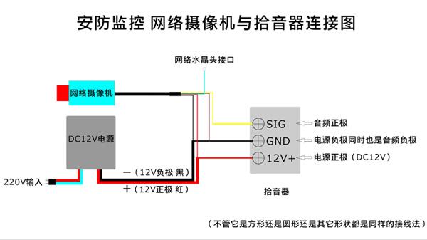 网络摄像机和模拟摄像机与拾音器的连接方法