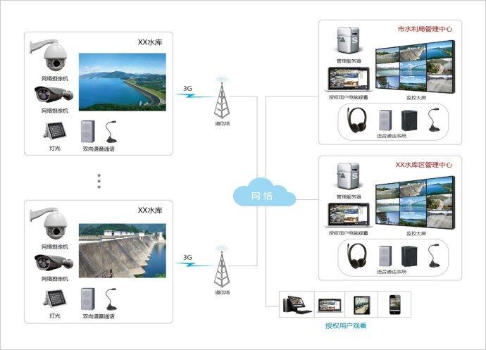 水库视频监控系统