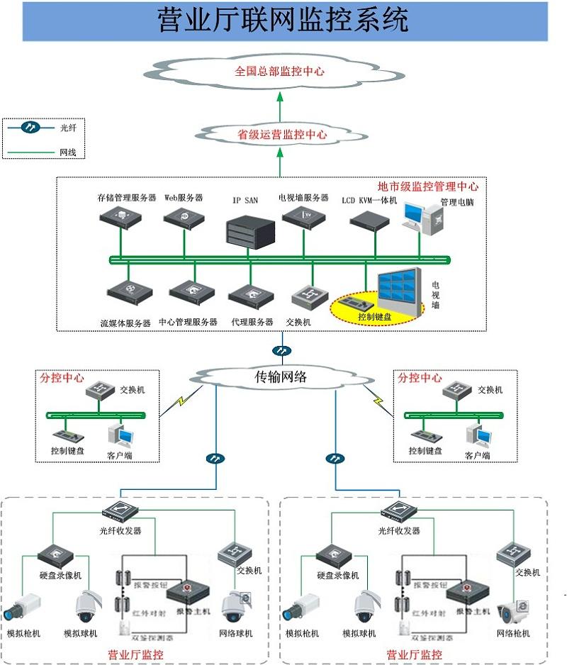 营业厅视频监控系统拓扑