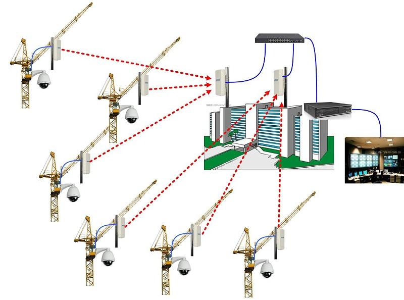无线监控系统网络传输