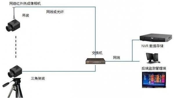 红外测温摄像机拓扑