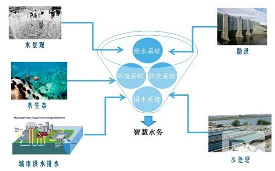 智慧水利可视化系统解决方案