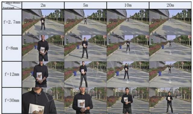 监控距离和视场角度关系