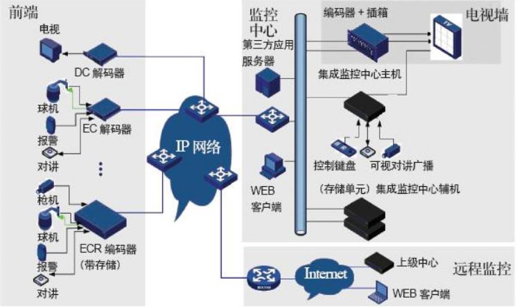 酒店安防ip网络结构图