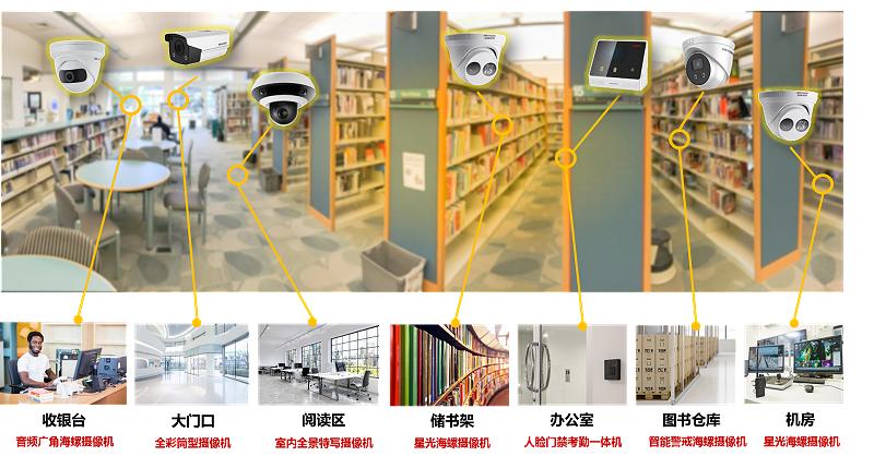 实体书店联网监控方案设计