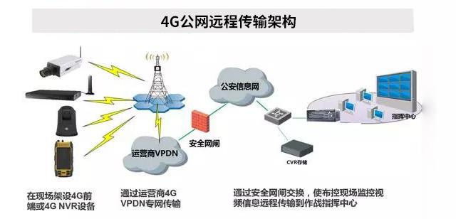 4G公网远程传输架构