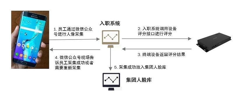联网人脸考勤应用方案