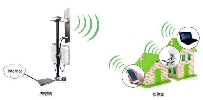 无线视频监控网桥传输
