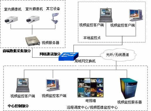 长途客运站监控视频系统