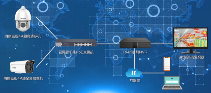 高清视频监控系统搭建