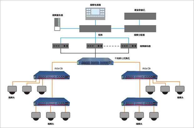 加油站视频监控系统拓展