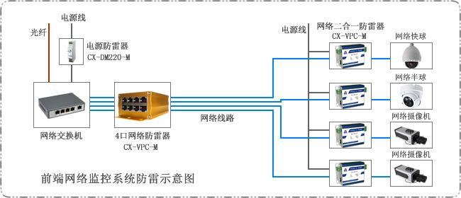 摄像机防雷保护系统拓扑