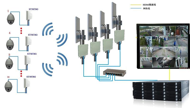 无线监控系统拓扑