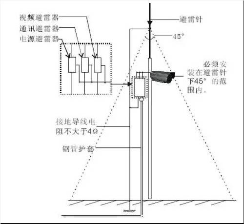 监控摄像头防雷安装示例图