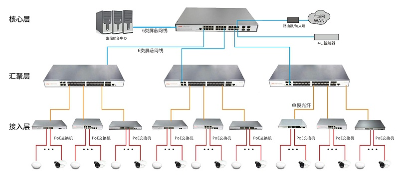 交换机分层架构方式
