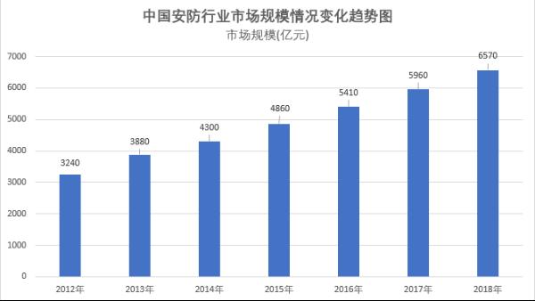 中国家庭安防2020年市场规模将达470亿美元