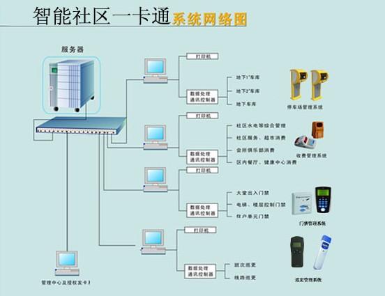 智能社区一卡通系统网络图