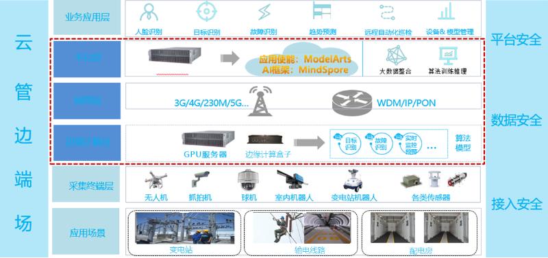 电力监控系统方案拓扑