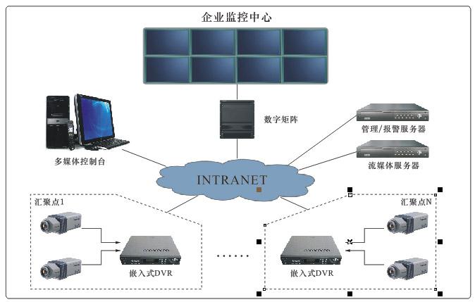 办公室视频监控系统拓展图
