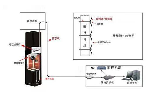 电梯监控摄像头安装