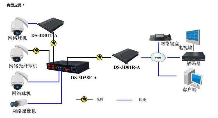光纤收发器应用拓扑