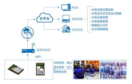 水泵物联网监控方案拓扑