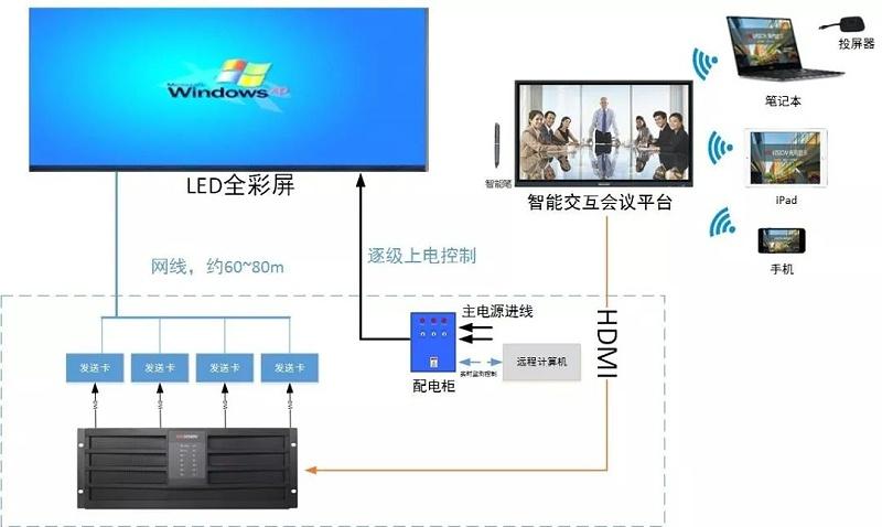LED显示屏方案拓扑