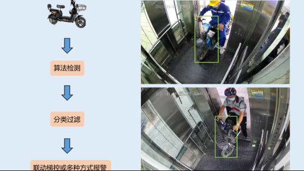 电梯智能警戒摄像机
