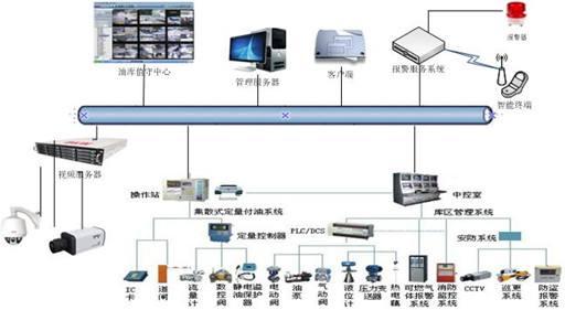 油漆库视频监控周界防范系统方案