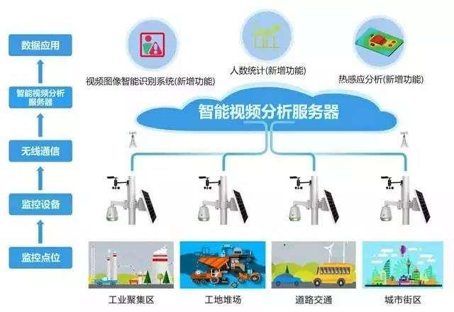 智能视频监控系统拓扑