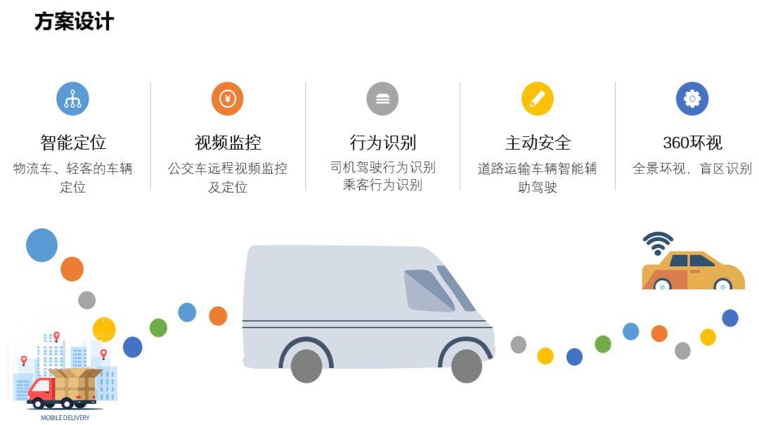 商用车辆前装解决方案