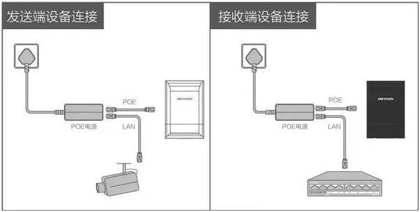 无线网桥接线