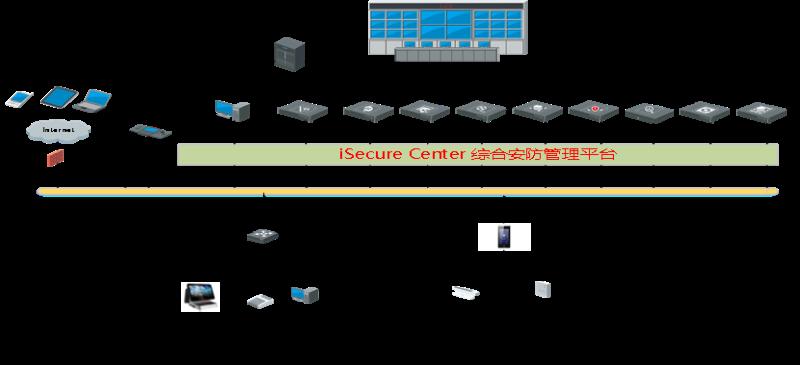 智能联合办公解决方案系统拓扑