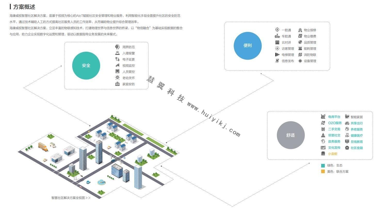 海康威视智慧建筑解决方案