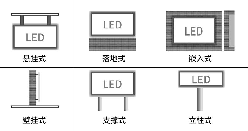 LED显示屏安装方式
