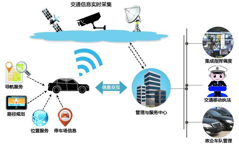 智慧交通拓展图