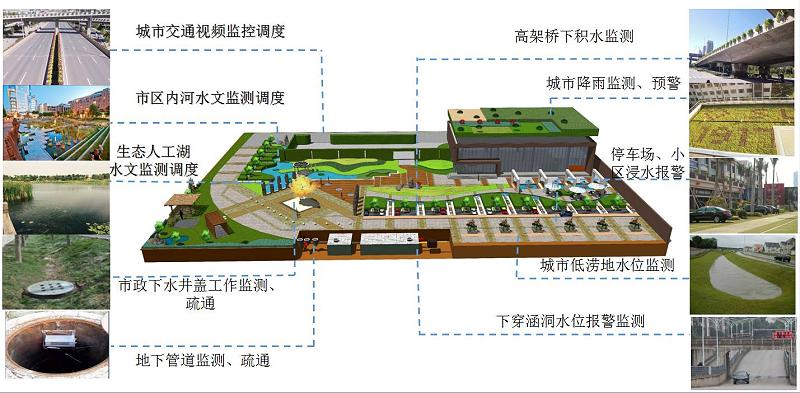 城市内涝可视化应用解决方案