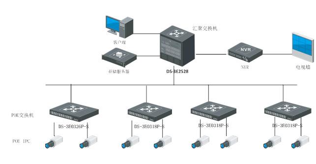 DS-3E0105P-S组网应用