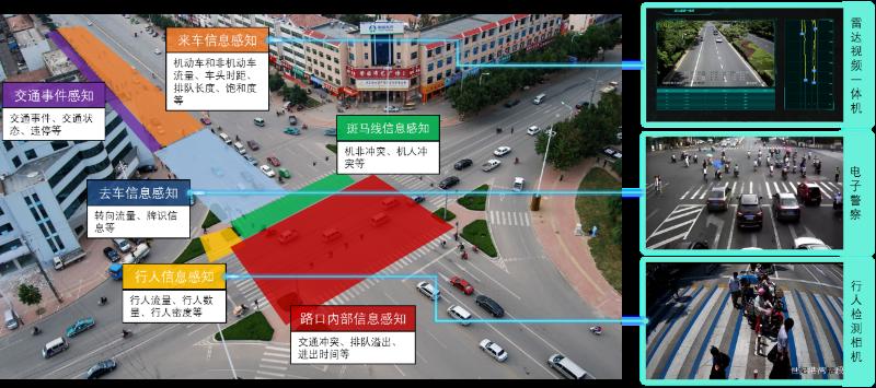 城市道路信号控制系统功能