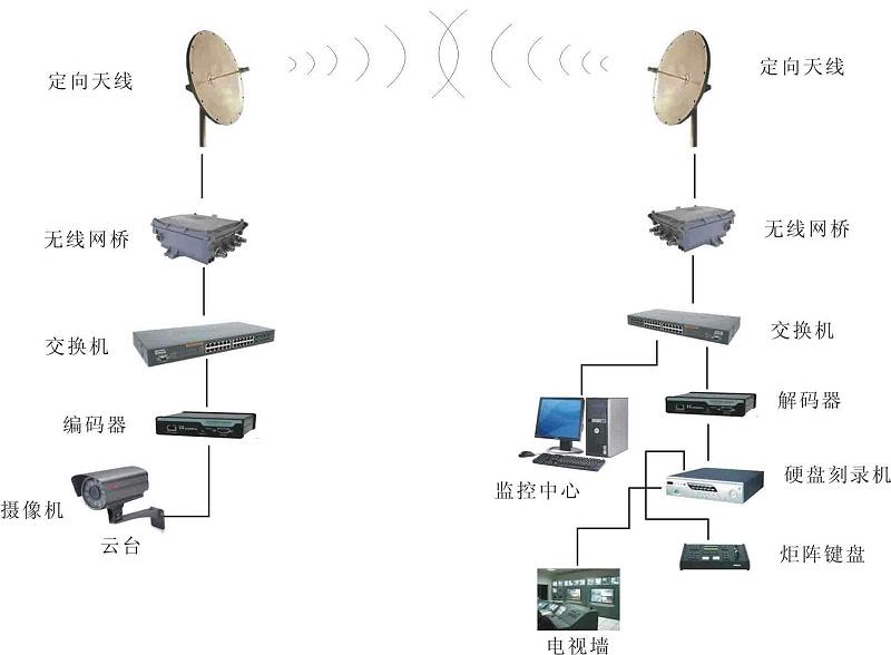 无线视频监控系统架构