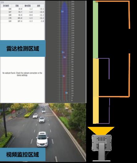 城市道路信号控制系统