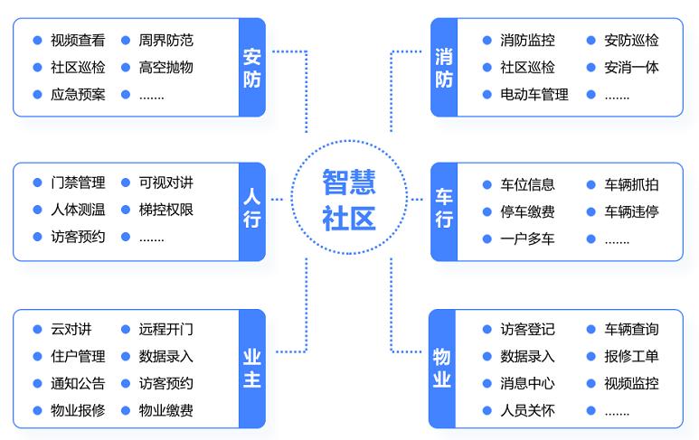 社区管理平台作用