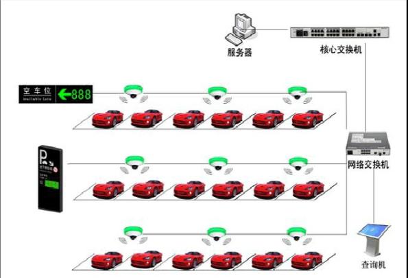 视频车位引导系统拓图