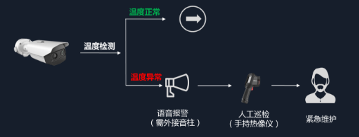 热成像工业测温型双光谱筒机系统拓扑