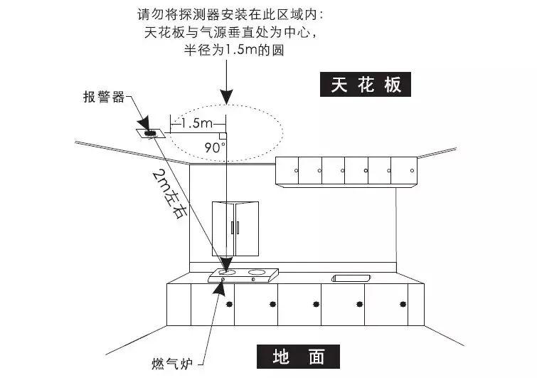 气感探测器安装