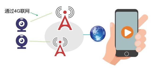 4G远程视频监控系统拓扑