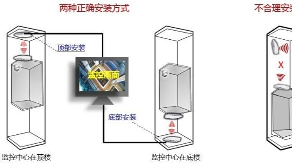 电梯无线网桥安装